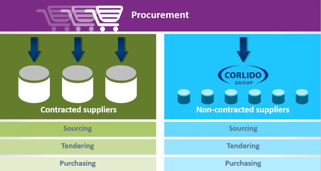 Purchasing-process